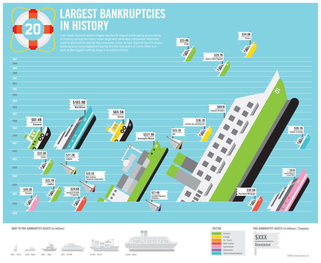 largest bankruptcies infographic